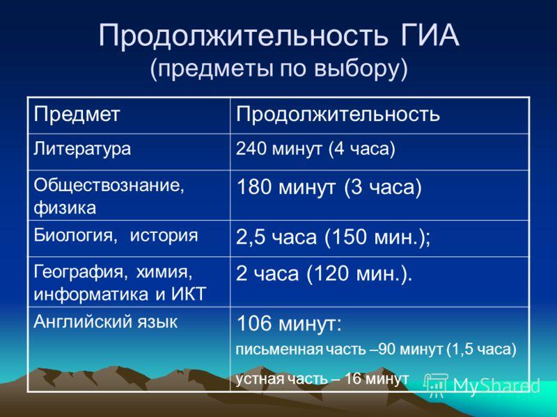 Продолжительность ГИА (предметы по выбору) ПредметПродолжительность Литература240 минут (4 часа) Обществознание, физика 180 минут (3 часа) Биология, история 2,5 часа (150 мин.); География, химия, информатика и ИКТ 2 часа (120 мин.). Английский язык 1