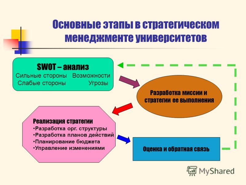 SWOT – анализ Сильные стороны Возможности Слабые стороны Угрозы Основные этапы в стратегическом менеджменте университетов Разработка миссии и стратегии ее выполнения Реализация стратегии Разработка орг. структуры Разработка планов действий Планирован