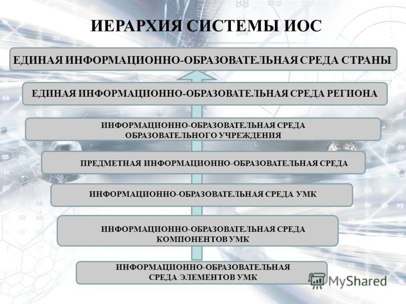 ИЕРАРХИЯ СИСТЕМЫ ИОС ЕДИНАЯ ИНФОРМАЦИОННО-ОБРАЗОВАТЕЛЬНАЯ СРЕДА СТРАНЫ ЕДИНАЯ ИНФОРМАЦИОННО-ОБРАЗОВАТЕЛЬНАЯ СРЕДА РЕГИОНА ИНФОРМАЦИОННО-ОБРАЗОВАТЕЛЬНАЯ СРЕДА ОБРАЗОВАТЕЛЬНОГО УЧРЕЖДЕНИЯ ПРЕДМЕТНАЯ ИНФОРМАЦИОННО-ОБРАЗОВАТЕЛЬНАЯ СРЕДА ИНФОРМАЦИОННО-ОБР