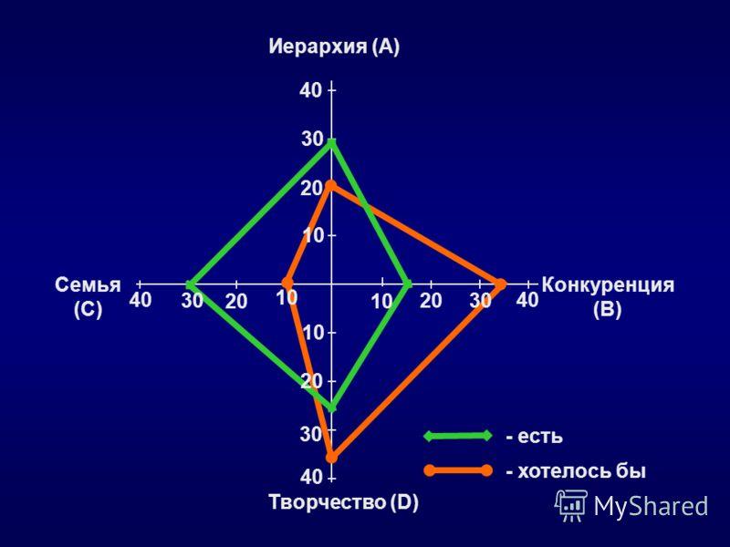 - хотелось бы - есть 10 20 30 40 Иерархия (А) Творчество (D) 10 20 30 40 Конкуренция (В) 10 2030 40 Семья (С) 10 30 40 20