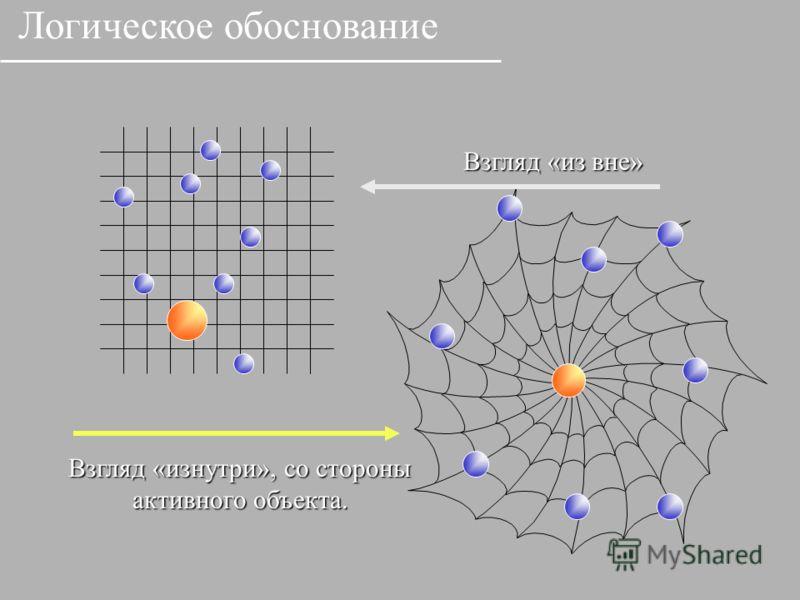 Взгляд «из вне» Взгляд «изнутри», со стороны активного объекта. Логическое обоснование