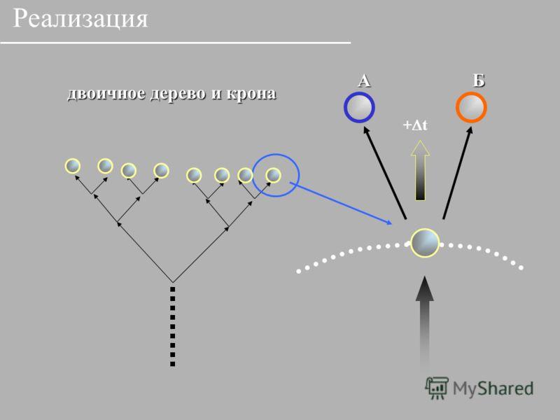 АБ + t двоичное дерево и крона Реализация