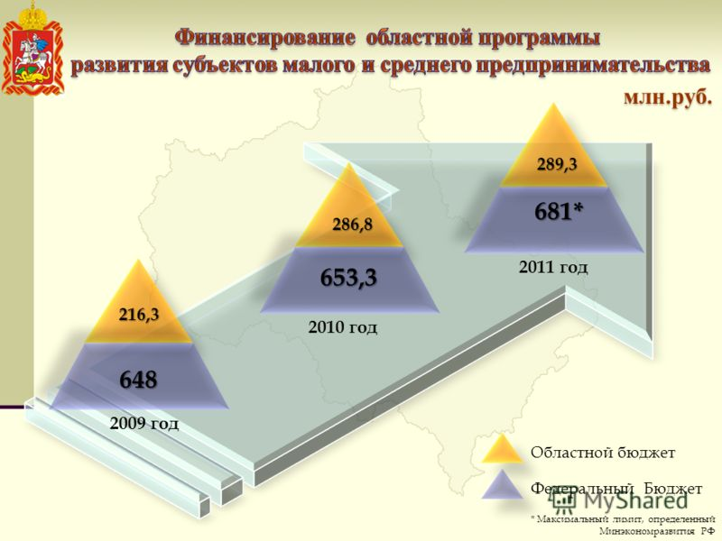 216,3216,3 648 681* 653,3 286,8 289,3 Областной бюджет Федеральный Бюджет 2009 год 2011 год 2010 год * Максимальный лимит, определенный Минэкономразвития РФ млн.руб.