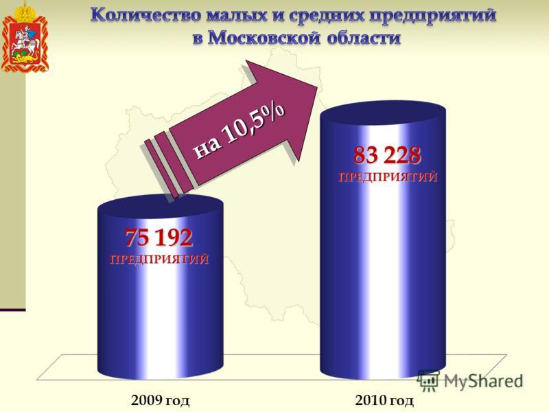 75 192 ПРЕДПРИЯТИЙ 83 228 ПРЕДПРИЯТИЙ на 10,5% 2009 год2010 год