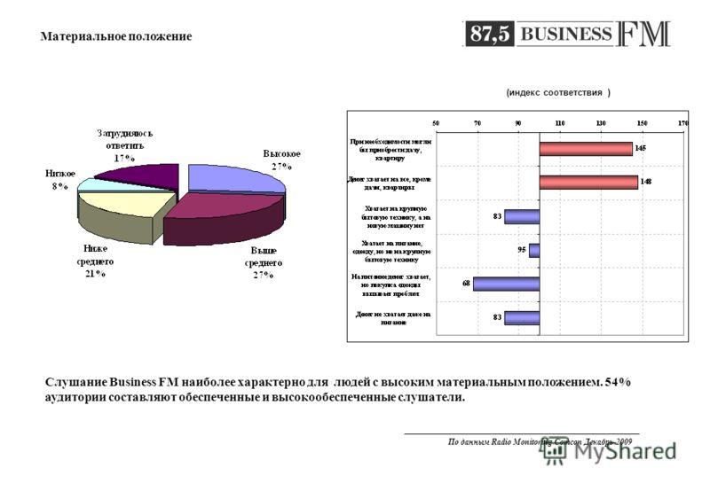 (индекс соответствия ) Слушание Business FM наиболее характерно для людей с высоким материальным положением. 54% аудитории составляют обеспеченные и высокообеспеченные слушатели. Материальное положение По данным Radio Monitoring Comcon Декабрь 2009