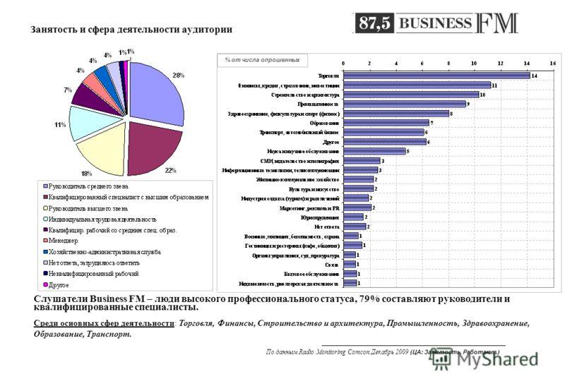 Занятость и сфера деятельности аудитории Слушатели Business FM – люди высокого профессионального статуса, 79% составляют руководители и квалифицированные специалисты. Среди основных сфер деятельности: Торговля, Финансы, Строительство и архитектура, П