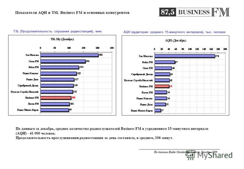 Показатели AQH и TSL Business FM и основных конкурентов AQH (аудитория среднего 15-минутного интервала), тыс. человек TSL (Продолжительность слушания радиостанций), мин. По данным за декабрь, среднее количество радиослушателей Business FM в усредненн