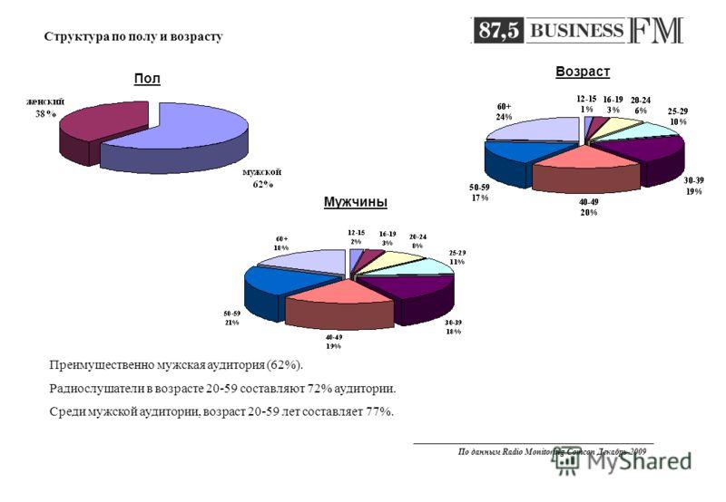 Структура по полу и возрасту Преимущественно мужская аудитория (62%). Радиослушатели в возрасте 20-59 составляют 72% аудитории. Среди мужской аудитории, возраст 20-59 лет составляет 77%. Мужчины Возраст Пол По данным Radio Monitoring Comcon Декабрь 2