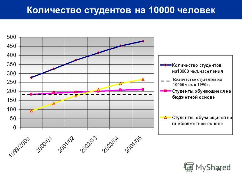 10 Количество студентов на 10000 человек Количество студентов на 10000 чел. в 1990 г.