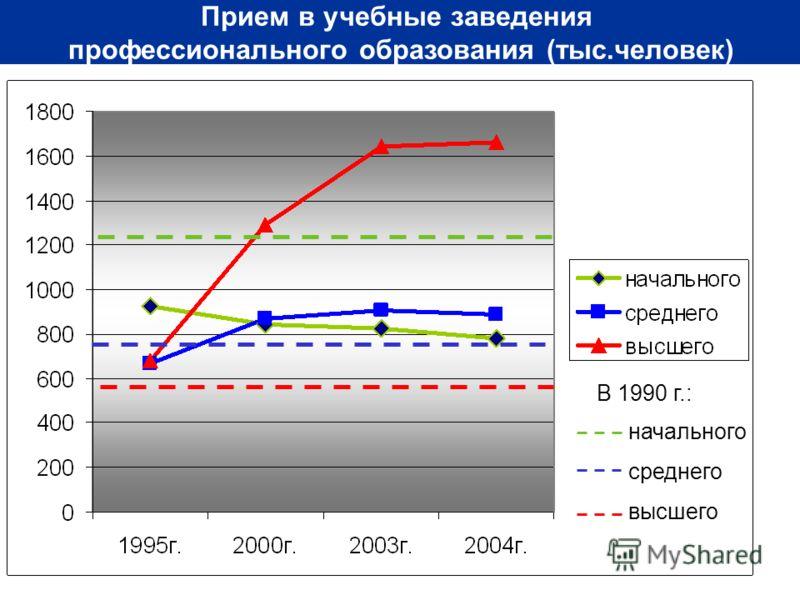 4 Прием в учебные заведения профессионального образования (тыс.человек) В 1990 г.: начального среднего высшего
