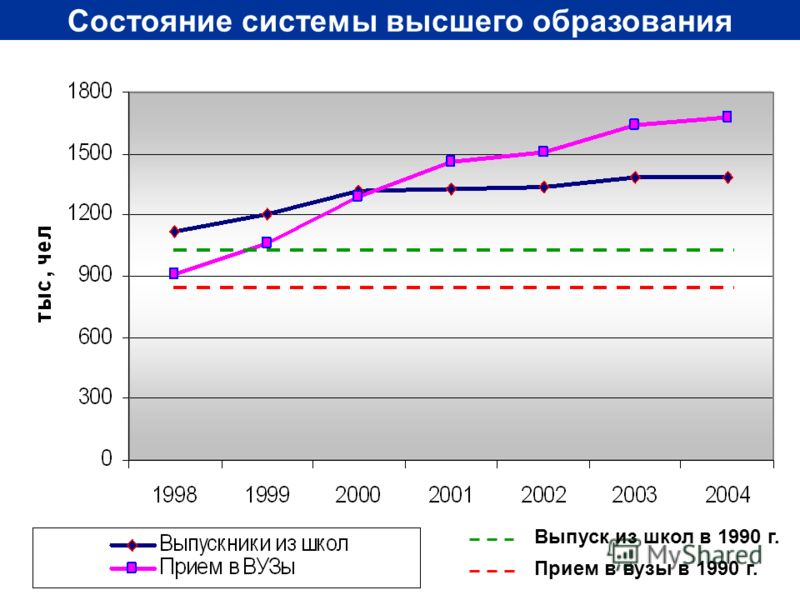6 Состояние системы высшего образования Прием в вузы в 1990 г. Выпуск из школ в 1990 г.