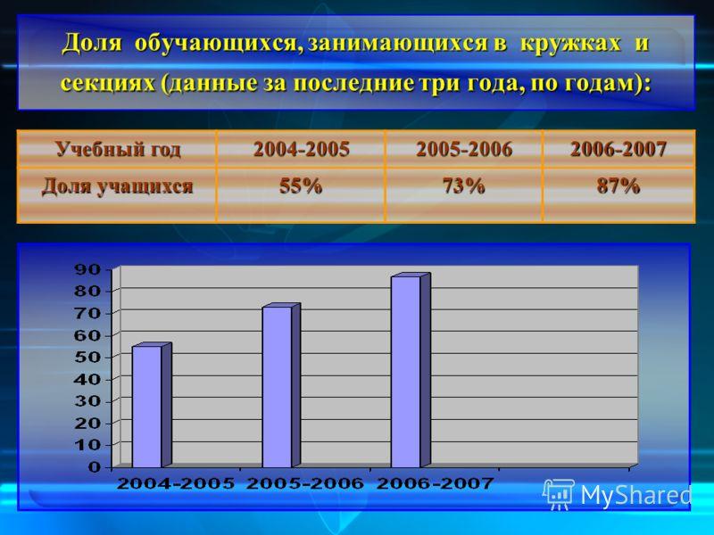 Доля обучающихся, занимающихся в кружках и секциях (данные за последние три года, по годам): Учебный год 2004-20052005-20062006-2007 Доля учащихся 55%73%87%