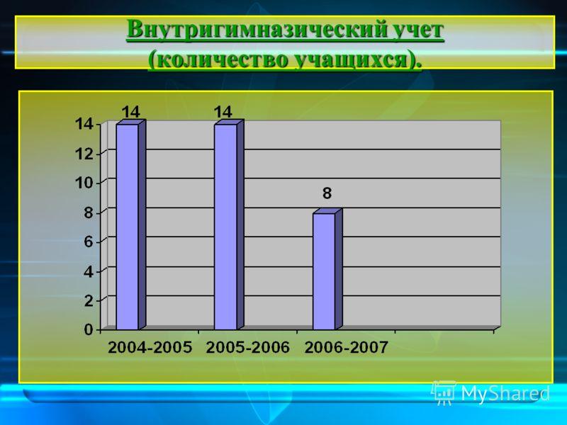 Внутригимназический учет (количество учащихся).