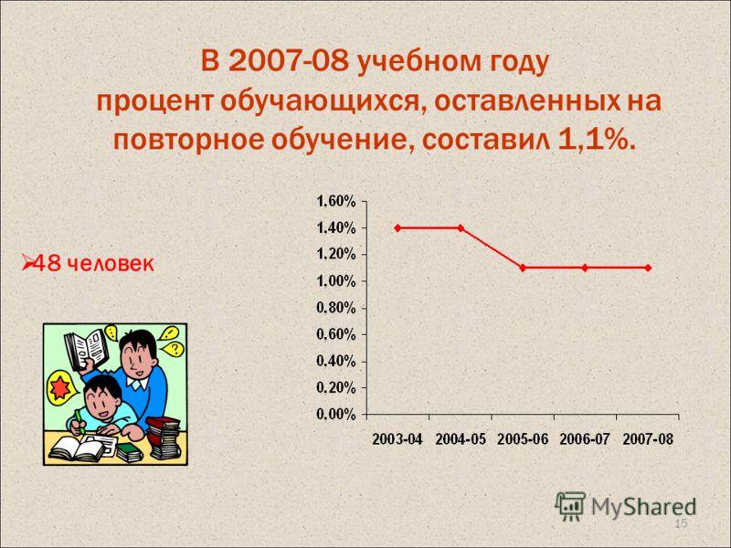 В 2007-08 учебном году процент обучающихся, оставленных на повторное обучение, составил 1,1%. 48 человек 15