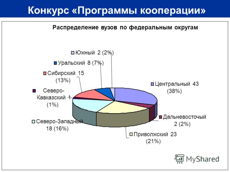 17 Конкурс «Программы кооперации» Распределение вузов по федеральным округам Центральный 43 (38%) Дальневосточый 2 (2%) Приволжский 23 (21%) Северо-Западный 18 (16%) Северо- Кавказский 1 (1%) Сибирский 15 (13%) Уральский 8 (7%) Южный 2 (2%)