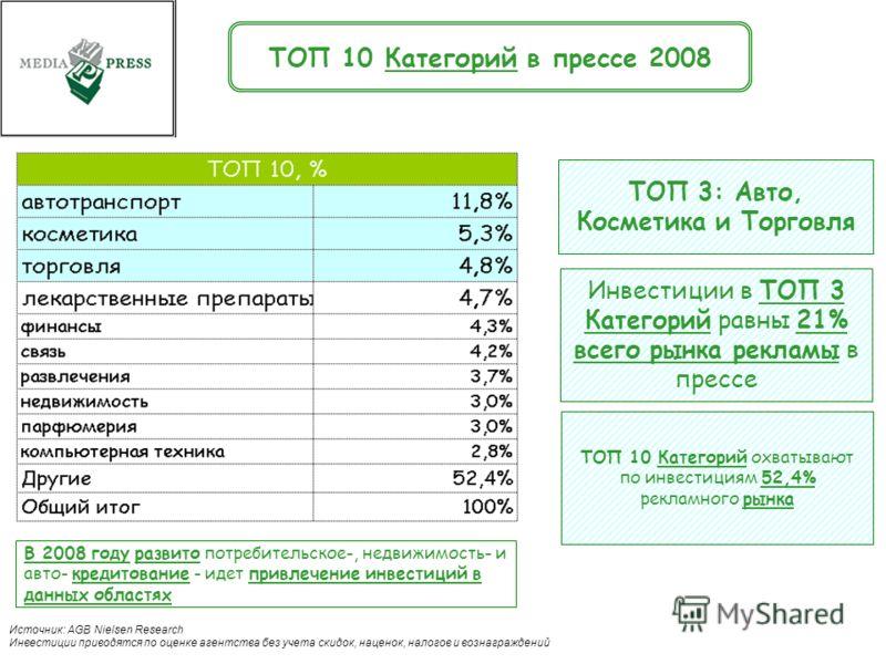 . 18 ТОП 10 Категорий в прессе 2008 ТОП 3: Авто, Косметика и Торговля Инвестиции в ТОП 3 Категорий равны 21% всего рынка рекламы в прессе ТОП 10 Категорий охватывают по инвестициям 52,4% рекламного рынка Источник: AGB Nielsen Research Инвестиции прив