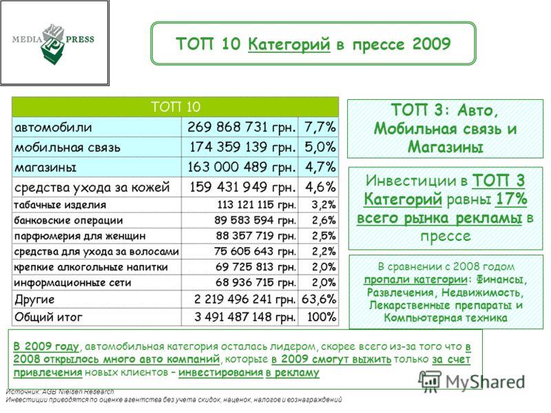 . 19 Источник: AGB Nielsen Research Инвестиции приводятся по оценке агентства без учета скидок, наценок, налогов и вознаграждений ТОП 10 Категорий в прессе 2009 ТОП 3: Авто, Мобильная связь и Магазины Инвестиции в ТОП 3 Категорий равны 17% всего рынк