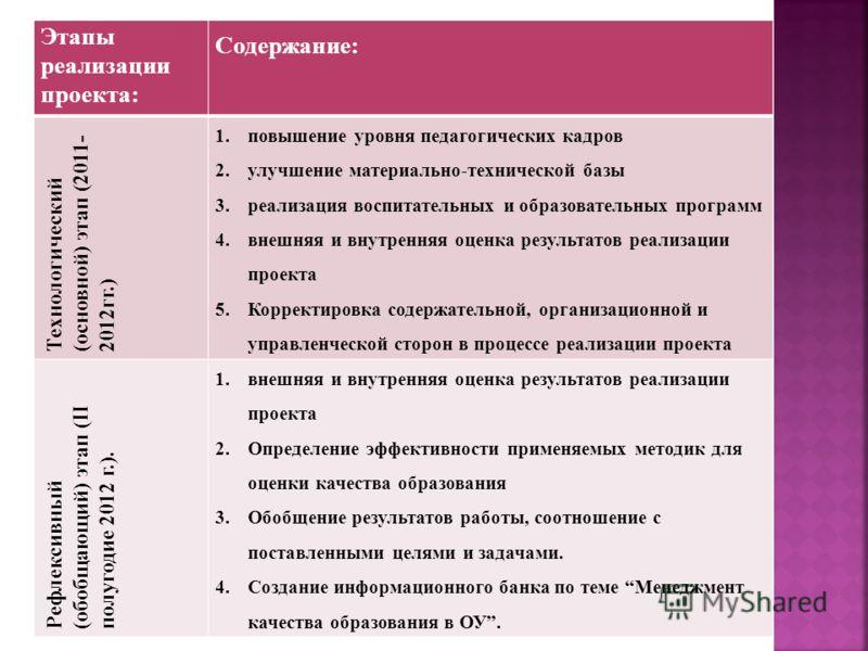Этапы реализации проекта: Содержание: Технологический (основной) этап (2011- 2012гг.) 1.повышение уровня педагогических кадров 2.улучшение материально-технической базы 3.реализация воспитательных и образовательных программ 4.внешняя и внутренняя оцен