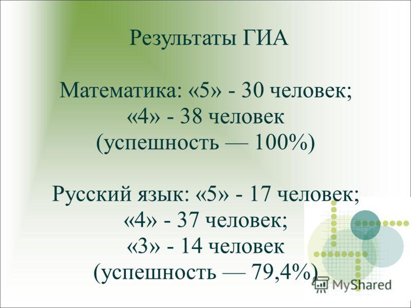 Результаты ГИА Математика: «5» - 30 человек; «4» - 38 человек (успешность 100%) Русский язык: «5» - 17 человек; «4» - 37 человек; «3» - 14 человек (успешность 79,4%)