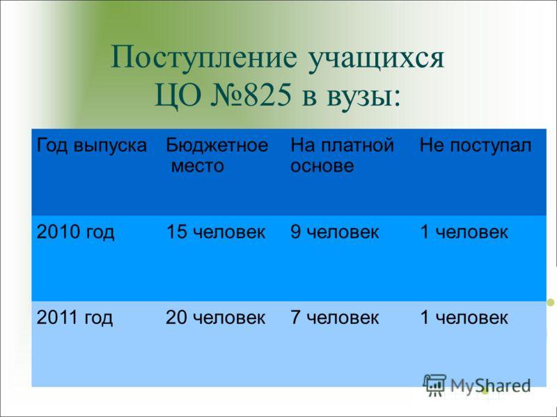 Поступление учащихся ЦО 825 в вузы: Год выпускаБюджетное место На платной основе Не поступал 2010 год15 человек9 человек1 человек 2011 год20 человек7 человек1 человек