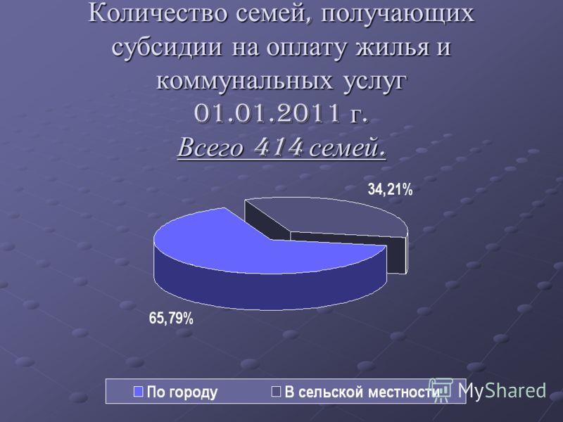 Количество семей, получающих субсидии на оплату жилья и коммунальных услуг 01.01.2011 г. Всего 414 семей.