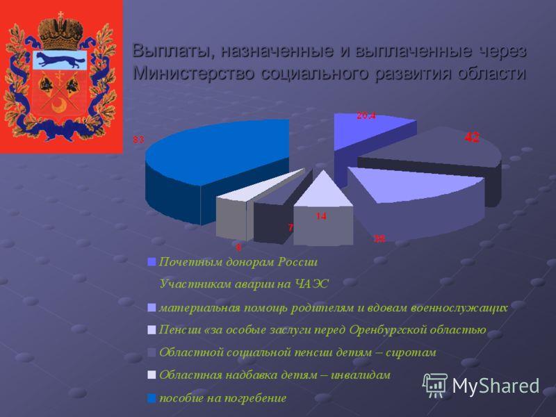 Выплаты, назначенные и выплаченные через Министерство социального развития области