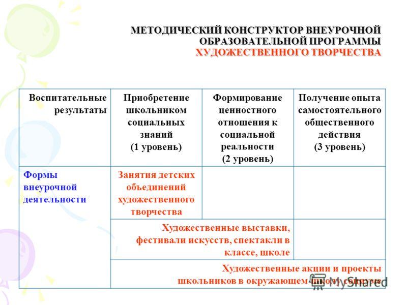 МЕТОДИЧЕСКИЙ КОНСТРУКТОР ВНЕУРОЧНОЙ ОБРАЗОВАТЕЛЬНОЙ ПРОГРАММЫ ХУДОЖЕСТВЕННОГО ТВОРЧЕСТВА Воспитательные результаты Приобретение школьником социальных знаний (1 уровень) Формирование ценностного отношения к социальной реальности (2 уровень) Получение