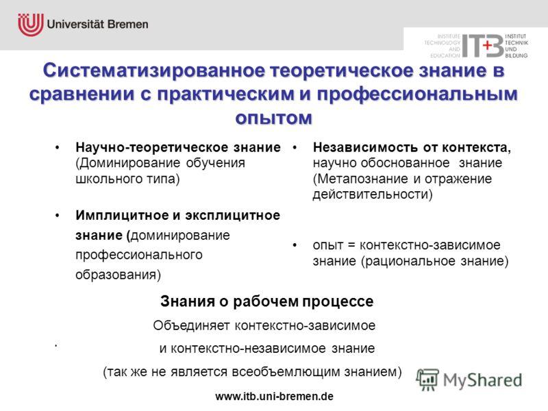 www.itb.uni-bremen.de Научно-теоретическое знание (Доминирование обучения школьного типа) Имплицитное и эксплицитное знание (доминирование профессионального образования) Независимость от контекста, научно обоснованное знание (Метапознание и отражение
