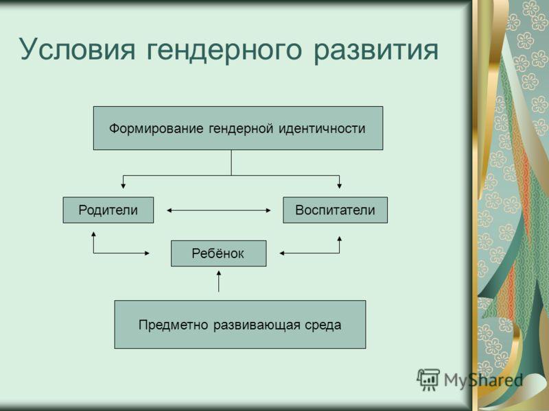 Условия гендерного развития Формирование гендерной идентичности РодителиВоспитатели Ребёнок Предметно развивающая среда