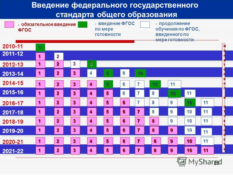 28 2010-11 2011-12 - обязательное введение ФГОС - введение ФГОС по мере готовности 1 МОНИТОРИНГИОТЧЕТНОСТЬ1 Введение федерального государственного стандарта общего образования 2012-13 2013-14 2014-15 2016-17 2018-19 2020-21 2017-18 2019-20 2021-22 20