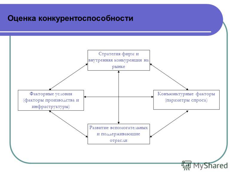 Оценка конкурентоспособности Стратегия фирм и внутренняя конкуренция на рынке Развитие вспомогательных и поддерживающие отрасли Конъюнктурные факторы (параметры спроса) Факторные условия (факторы производства и инфраструктуры)