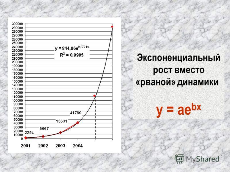Экспоненциальный рост вместо «рваной» динамики bx y = ae bx