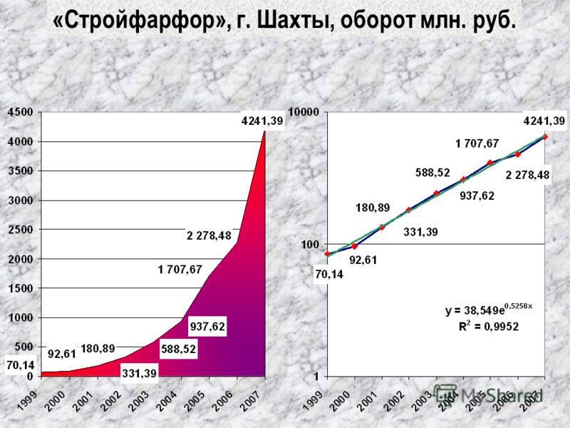 «Стройфарфор», г. Шахты, оборот млн. руб.