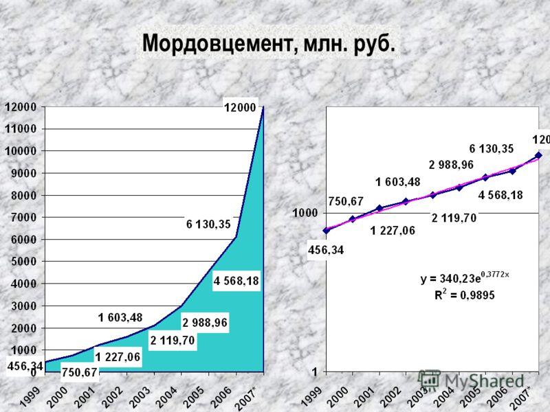 Мордовцемент, млн. руб.