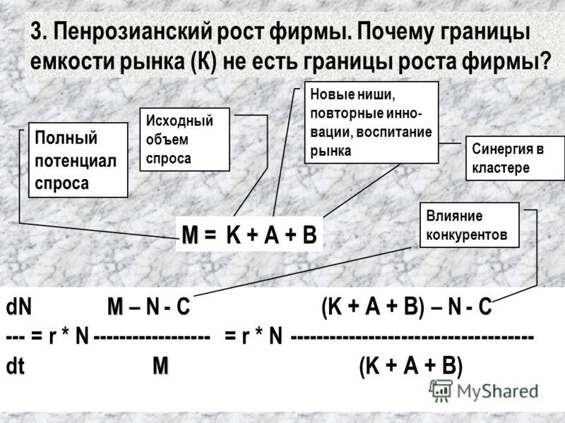M dN M – N - С (K + А + В ) – N - С --- = r * N ------------------ = r * N ------------------------------------- M dt M (K + А + В ) Исходный объем спроса Синергия в кластере 3. Пенрозианский рост фирмы. Почему границы емкости рынка (К) не есть грани