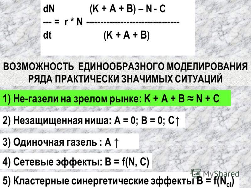 3) Одиночная газель : А 4) Сетевые эффекты: В = f(N, С) cl 5) Кластерные синергетические эффекты В = f(N cl ) ВОЗМОЖНОСТЬ ЕДИНООБРАЗНОГО МОДЕЛИРОВАНИЯ РЯДА ПРАКТИЧЕСКИ ЗНАЧИМЫХ СИТУАЦИЙ dN (K + А + В ) – N - С --- = r * N ----------------------------