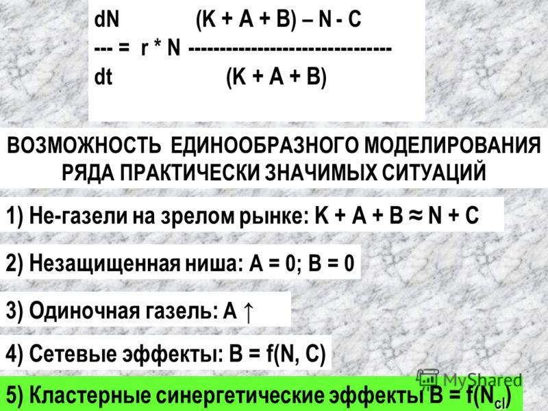 3) Одиночная газель: А 4) Сетевые эффекты: В = f(N, С) cl 5) Кластерные синергетические эффекты В = f(N cl ) ВОЗМОЖНОСТЬ ЕДИНООБРАЗНОГО МОДЕЛИРОВАНИЯ РЯДА ПРАКТИЧЕСКИ ЗНАЧИМЫХ СИТУАЦИЙ dN (K + А + В ) – N - С --- = r * N -----------------------------