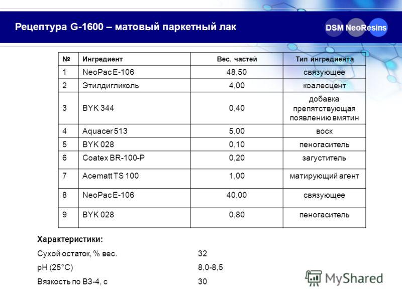 Рецептура G-1600 – матовый паркетный лак ИнгредиентВес. частейТип ингредиента 1NeoPac E-10648,50связующее 2Этилдигликоль4,00коалесцент 3BYK 3440,40 добавка препятствующая появлению вмятин 4Aquacer 5135,00воск 5BYK 0280,10пеногаситель 6Coatex BR-100-P