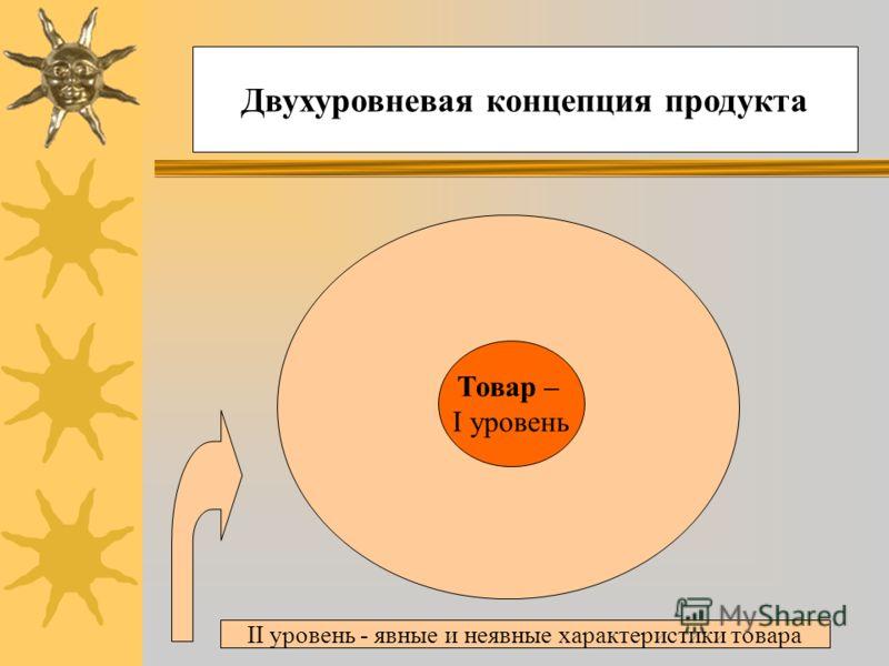 Двухуровневая концепция продукта Товар – I уровень II уровень - явные и неявные характеристики товара