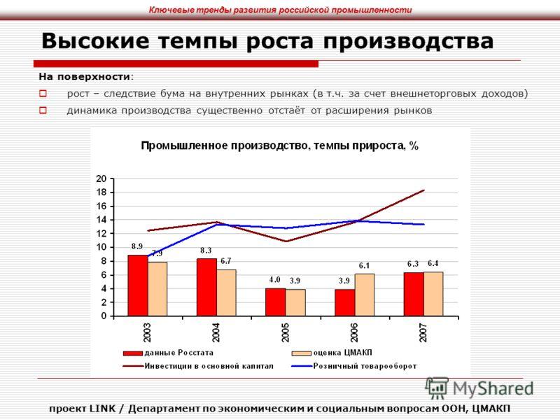 Ключевые тренды развития российской промышленности проект LINK / Департамент по экономическим и социальным вопросам ООН, ЦМАКП Высокие темпы роста производства На поверхности: рост – следствие бума на внутренних рынках (в т.ч. за счет внешнеторговых