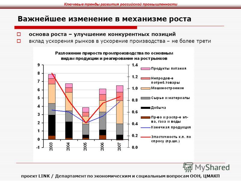 Ключевые тренды развития российской промышленности проект LINK / Департамент по экономическим и социальным вопросам ООН, ЦМАКП Важнейшее изменение в механизме роста основа роста – улучшение конкурентных позиций вклад ускорения рынков в ускорение прои