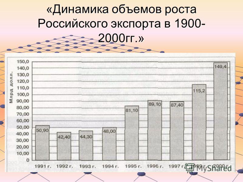 «Динамика объемов роста Российского экспорта в 1900- 2000гг.»