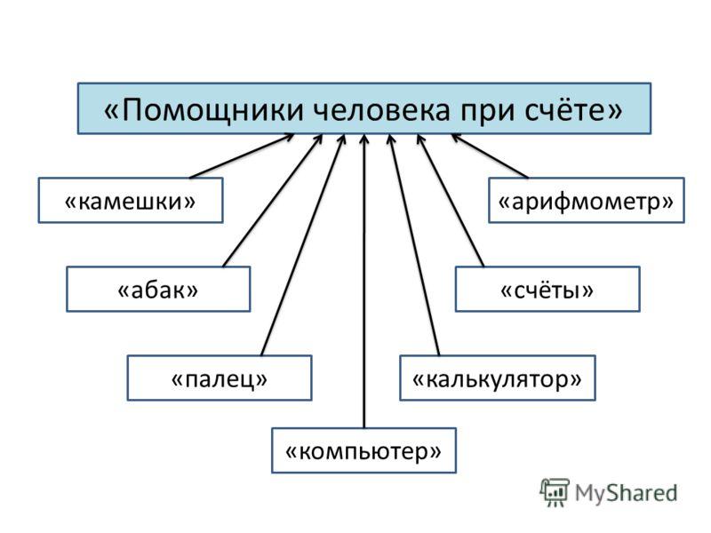«Помощники человека при счёте» «камешки» «абак» «компьютер» «калькулятор» «счёты» «арифмометр» «палец»