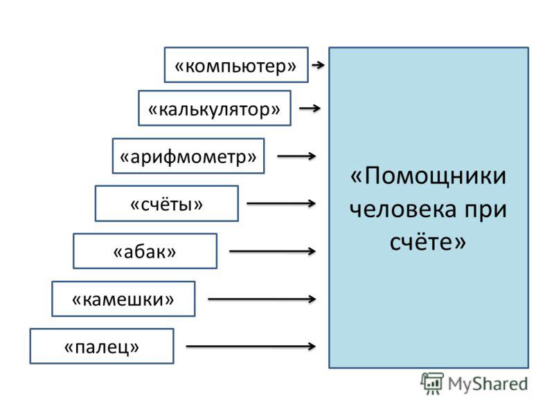 «компьютер» «калькулятор» «арифмометр» «счёты» «абак» «камешки» «палец» «Помощники человека при счёте»