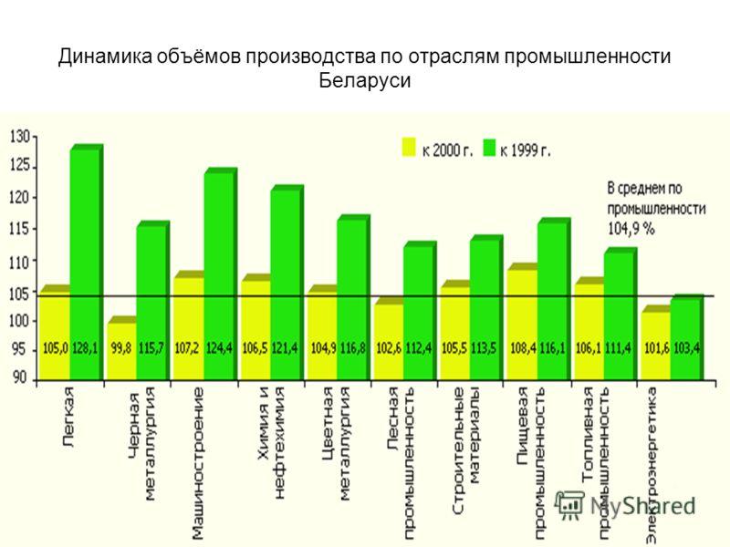 Динамика объёмов производства по отраслям промышленности Беларуси