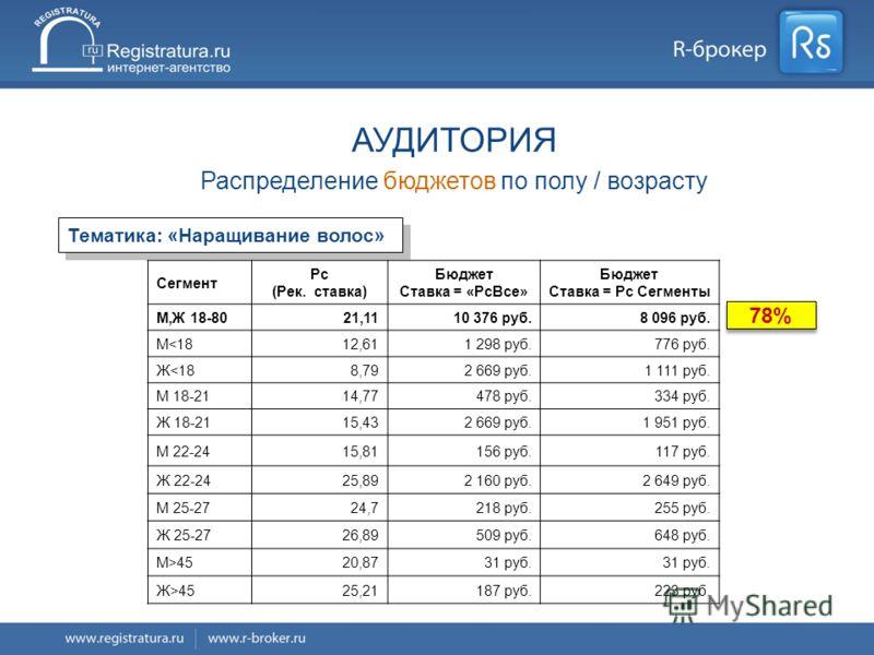 8/16 Сегмент Рс (Рек. ставка) Бюджет Ставка = «РсВсе» Бюджет Ставка = Рс Сегменты М,Ж 18-8021,1110 376 руб.8 096 руб. М4525,21187 руб.223 руб. Тематика: «Наращивание волос» АУДИТОРИЯ Распределение бюджетов по полу / возрасту 78%