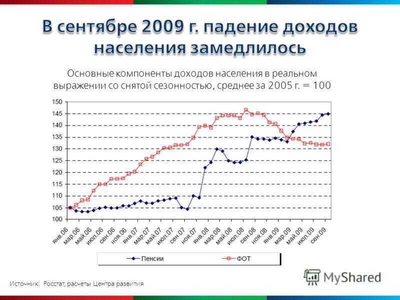 Источник: Росстат, расчеты Центра развития Основные компоненты доходов населения в реальном выражении со снятой сезонностью, среднее за 2005 г. = 100