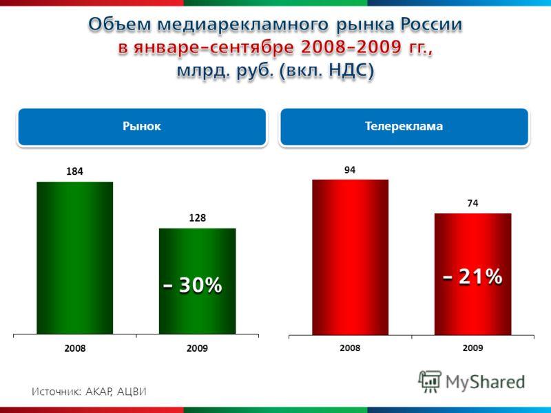 Источник: АКАР, АЦВИ - 30% - 21% Рынок Телереклама