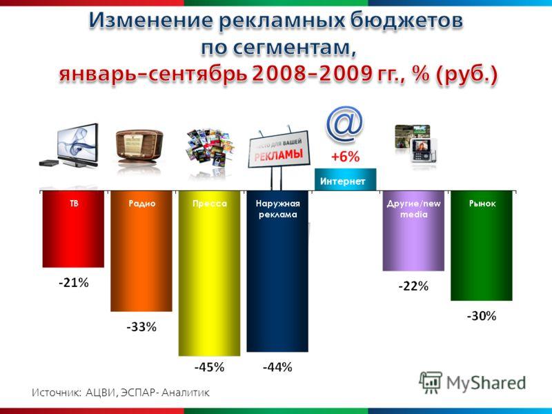Источник: АЦВИ, ЭСПАР- Аналитик Интернет