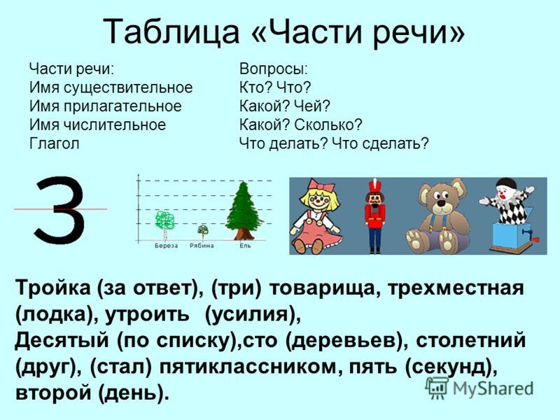 Таблица «Части речи» Части речи: Имя существительное Имя прилагательное Имя числительное Глагол Вопросы: Кто? Что? Какой? Чей? Какой? Сколько? Что делать? Что сделать? Тройка (за ответ), (три) товарища, трехместная (лодка), утроить (усилия), Десятый